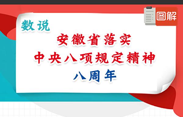 【图解】数说安徽省落实中央八项规定精神八周年