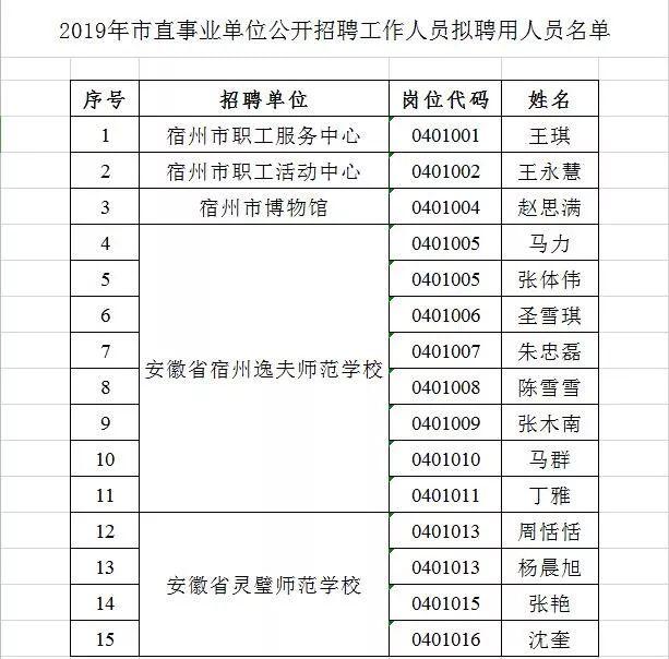 2019年宿州市市直事业单位公开招聘工作人员拟聘用人员名单公示