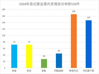 泾县:2018年共受理信访举报530件(次)