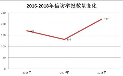 芜湖县:图说2018年信访举报工作