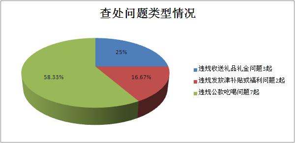 宣城:1月查处违反中央八项规定精神问题12起处理14人