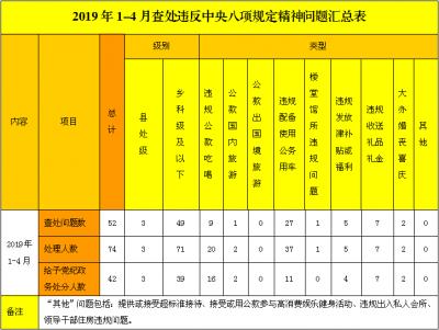 蚌埠:1-4月查处违反中央八项规定精神问题52起处理74人