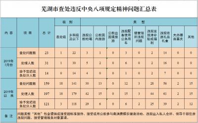 蕪湖:1-7月查處違反中央八項規定精神問題159起 處理197人