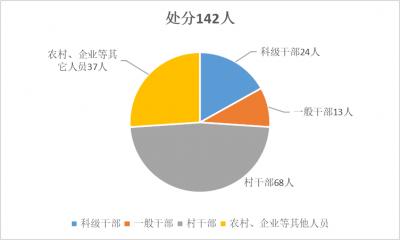 淮南潘集:1--9月立案139件处分142人