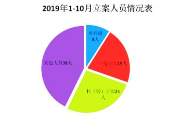 蕪湖縣:1-10月立案89件處分71人