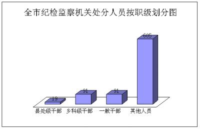 宣城:1-10月全市纪检监察机关审查调查情况通报