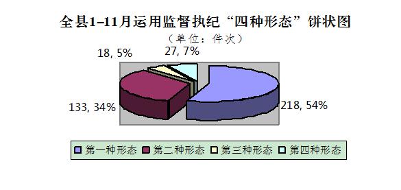 南陵:1-11月处置问题线索402件立案188件