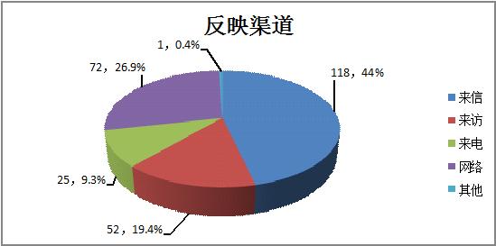 繁昌:1-11月份受理各类信访举报件268件