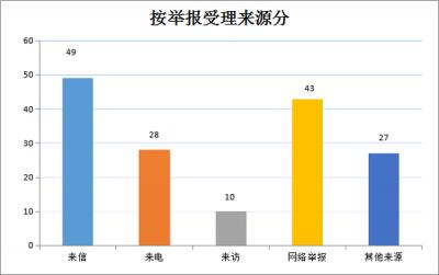 泾县:1-11月共受理信访举报262件