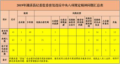 濉溪:2019年查處違反中央八項規定精神問題41起 處理65人