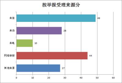 涇縣:2019年受理信訪舉報270件同期下降45.56%