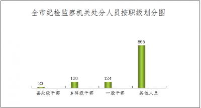 宣城:2019年全市紀檢監察機關處置問題線索3075件處分1130人