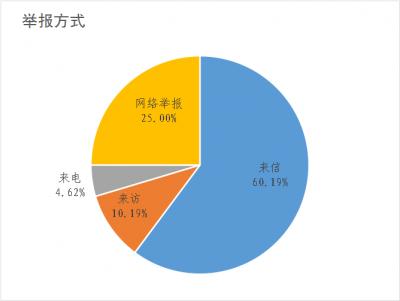 績溪:2019年受理信訪舉報件224件同比下降33.73%