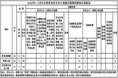 黄山:2020年1-3月查处违反中央八项规定精神问题33起