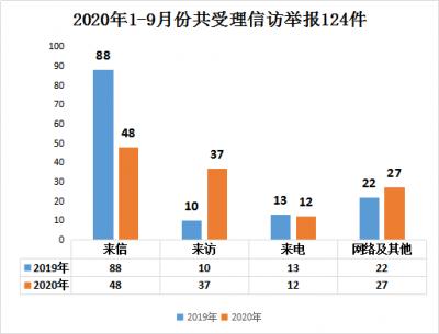 滁州南谯:1-9月份受理信访举报124件