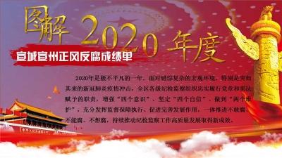 """宣城宣州:图解2020年度正风反腐""""成绩单"""""""