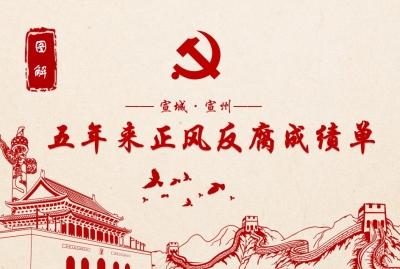 宣城宣州:图解五年来正风反腐成绩单