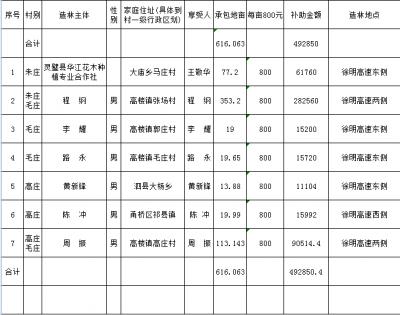 高楼镇2016年徐明高速两侧流转土地造林县财政补助资金到户清册