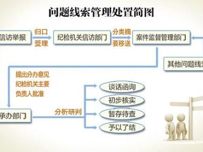 【业务指导】《工作规则》解读之六 从举报到通报,纪委工作有多少环节