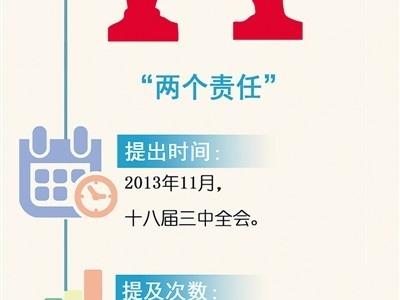 【高层声音】习近平治国理政关键词:两个责任
