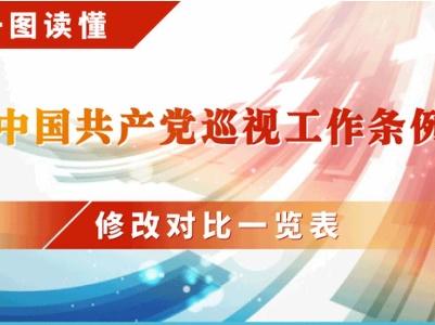 一图读懂:《中国共产党巡视工作条例》修改对比一览表