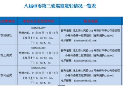 淮北:3个巡察组全部进驻 公布联系方式