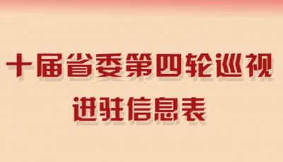 十届安徽省委第四轮巡视进驻信息表