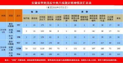 安徽:前5月查处违反八项规定精神问题927个