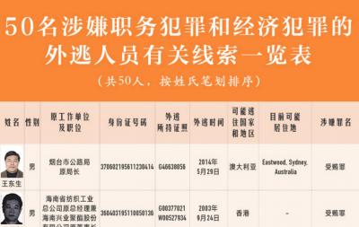 图解:50名涉嫌职务犯罪和经济犯罪的外逃人员有关线索一览表