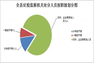 """凤阳:运用监督执纪""""四种形态""""处理478人次"""
