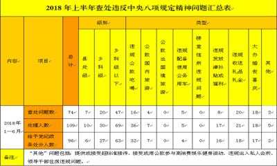 蚌埠:上半年109人因违反中央八项规定精神问题被处理
