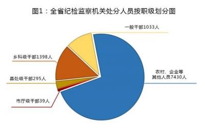安徽:坚持稳中求进 上半年立案9869件