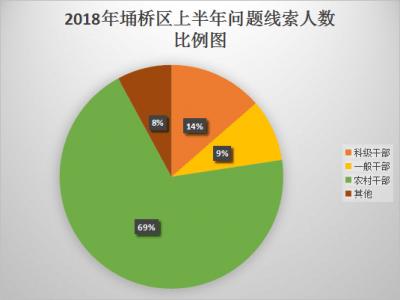 宿州埇桥:上半年处置问题线索478件