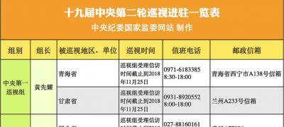 十九届中央第二轮巡视进驻一览表