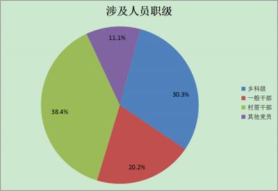 寧國:1-7月受理信訪舉報174件立案12件