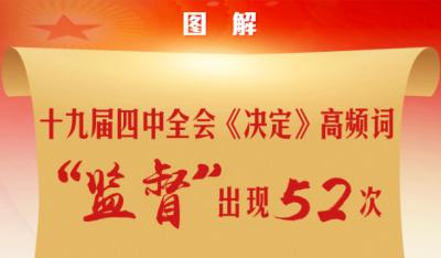 """【圖解】十九屆四中全會《決定》高頻詞  """"監督""""出現52次"""