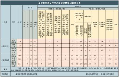 安徽省2020年10月查处违反中央八项规定精神问题234起