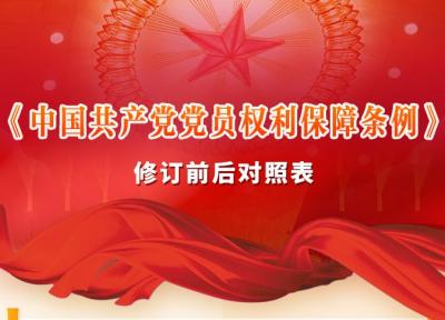 《中國共產黨黨員權利保障條例》修訂前后對照表