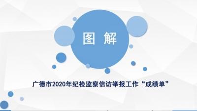 """广德:图解2020年纪检监察信访举报工作""""成绩单"""""""
