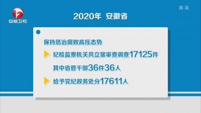 【纪检动态】省纪委通报2020年度全省党风廉政建设和反腐败斗争情况