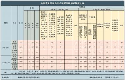 8月份安徽查处违反中央八项规定精神问题191起