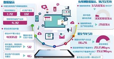 互联网产业与实体经济互融共进