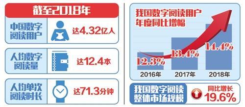 中国年人均阅读12.4本电子书 全民数字阅读迎5G时代